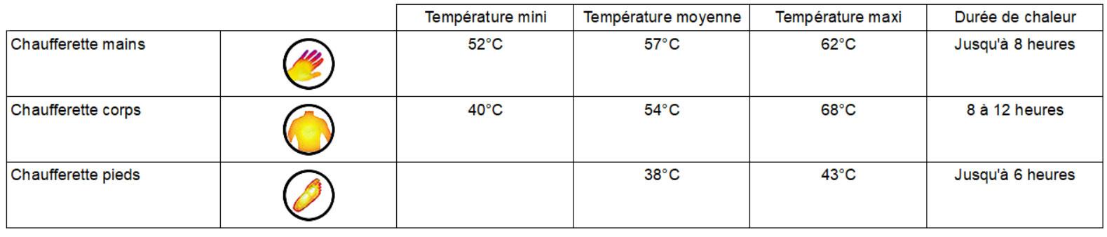 Temperatures heatpax